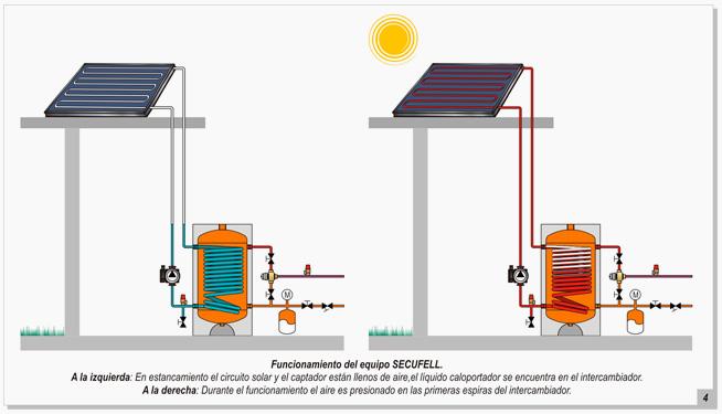 Circuito Placas Solares - Clima Strat